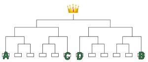 トーナメント表、シード校のイメージ